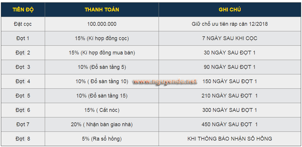 phương thức thanh toán dự án 251 Hoàng Văn Thụ