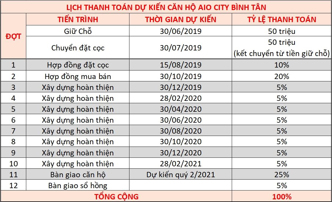 Phuong thuc thanh toan Aio City